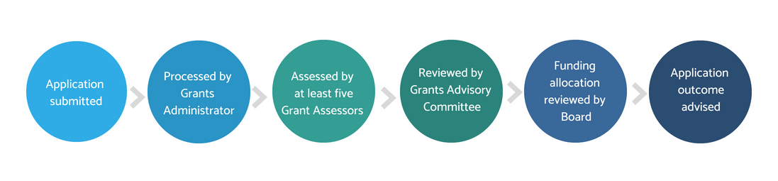 Flowchart of the CBF grant application process 1. Application submitted. 2. Processed by Grants Administrator 3. Assessed by at least five Grant Assessors 4. Reviewed by Grants Advisory Committee 5. Funding allocation reviewed by Board 6. Application outcome advised.